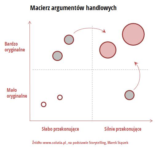 Macierz argumentów handlowych - przekonujące i oryginalne